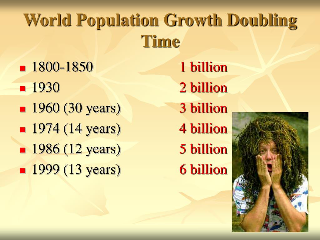 World Population Growth Doubling Time