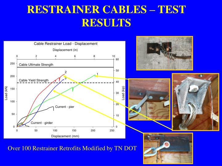 RESTRAINER CABLES – TEST RESULTS