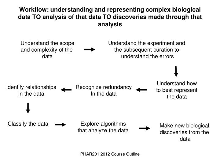 biology data analysis coursework Your project will be marked out of 100 and the total mark will then represent 25% of your final gcse the marks will be awarded according to three main areas: collection and selection of primary and secondary data - 40 marks available representation of data - 20 marks available analysis, interpretation and conclusions - 40.
