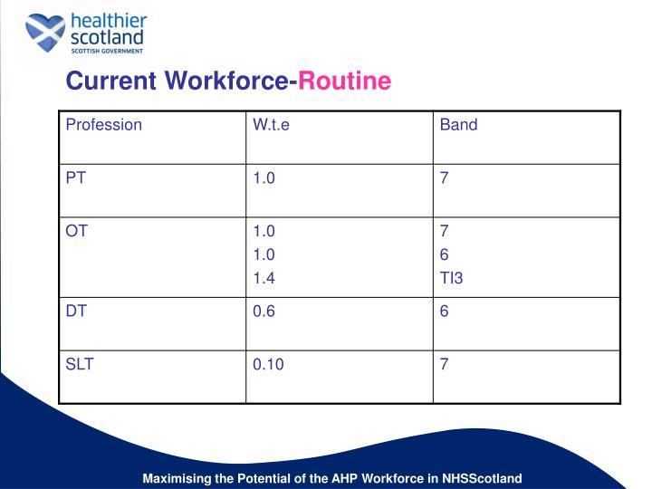 Current Workforce-