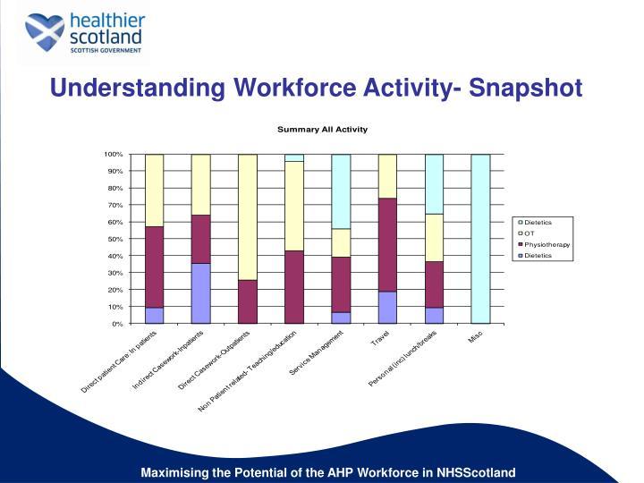 Understanding Workforce Activity- Snapshot