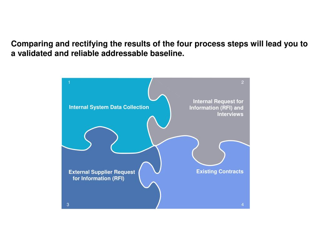 Comparing and rectifying the results of the four process steps will lead you to a validated and reliable addressable baseline.