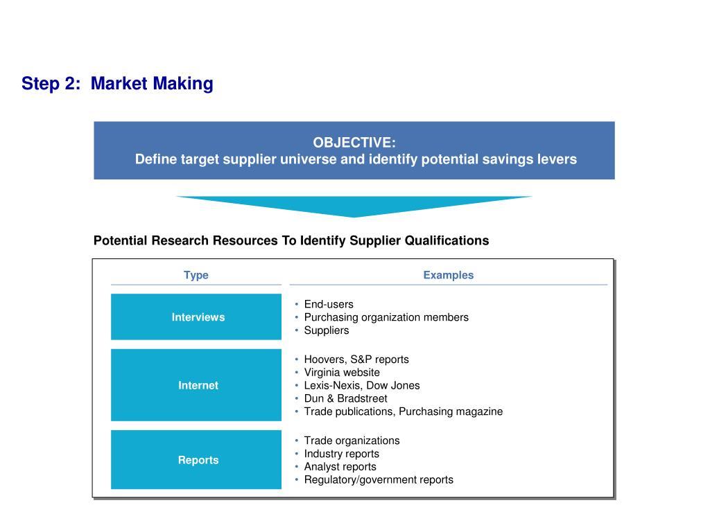 Step 2:  Market Making