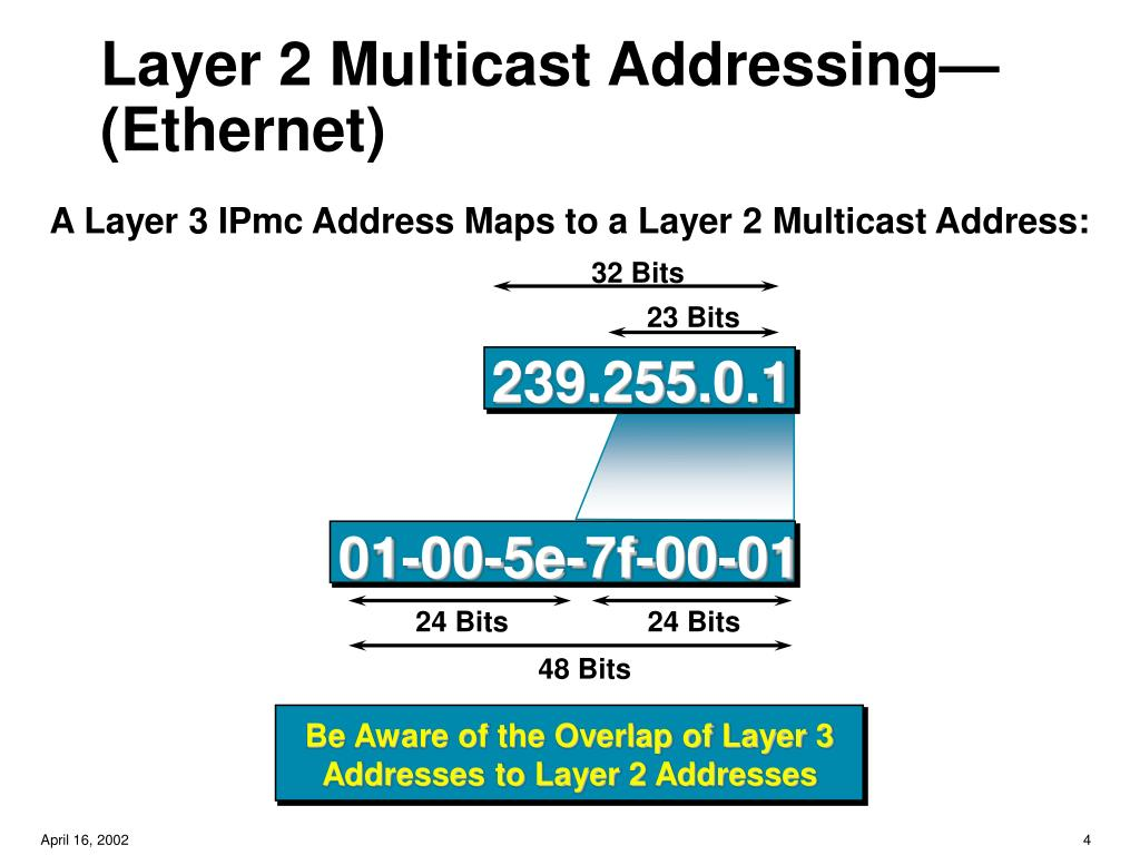 Layer 2 Multicast Addressing—