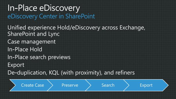 Unified experience Hold/eDiscovery across Exchange, SharePoint and Lync