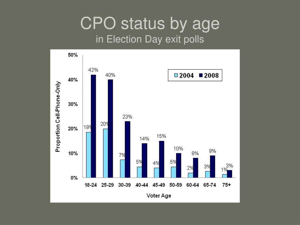 CPO status by age