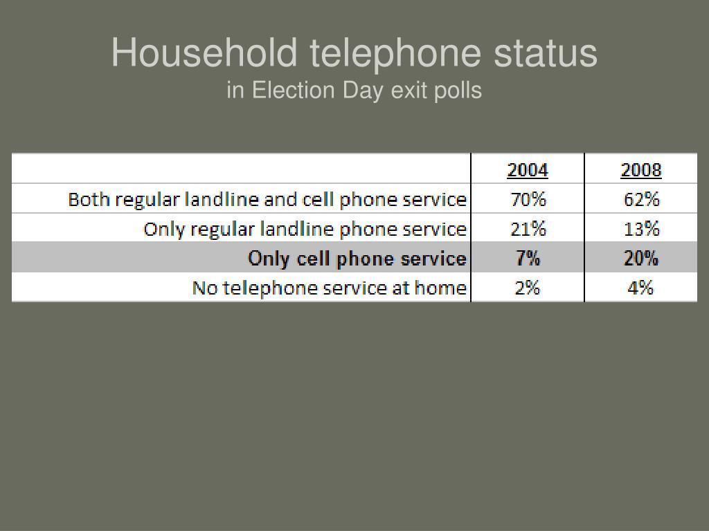 Household telephone status