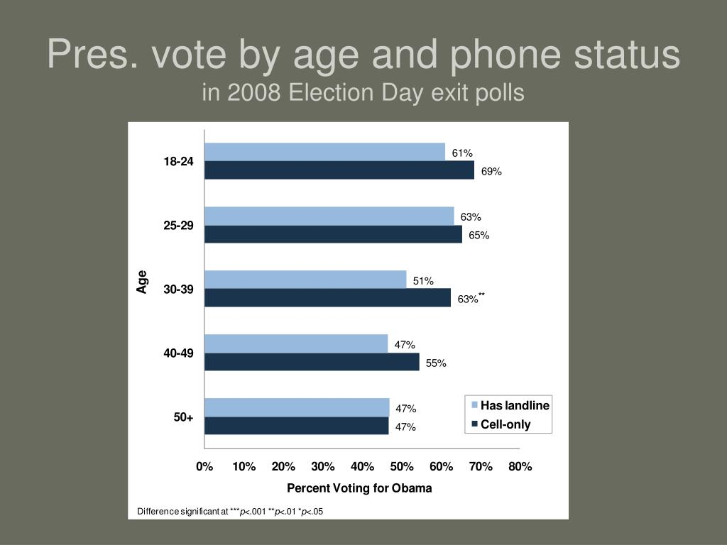 Pres. vote by age and phone status