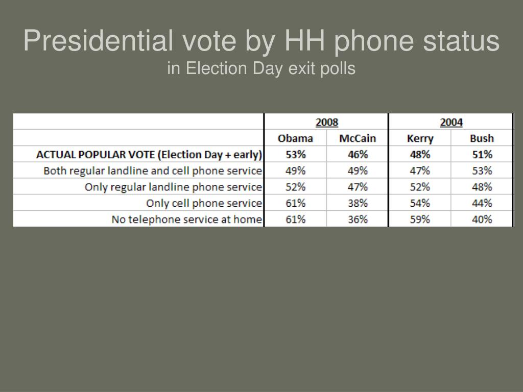 Presidential vote by HH phone status