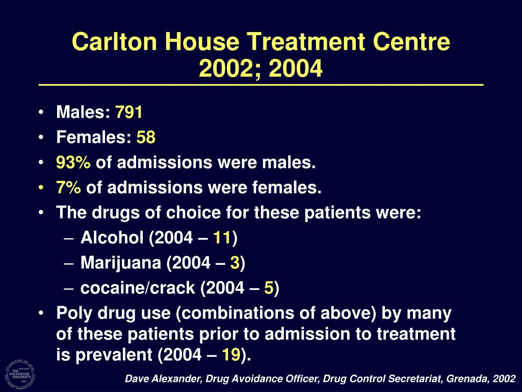 Carlton House Treatment Centre