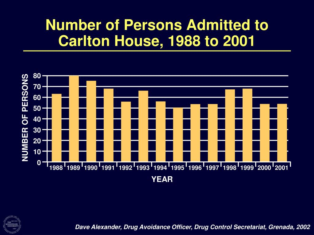 Number of Persons Admitted to Carlton House, 1988 to 2001