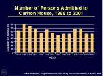 number of persons admitted to carlton house 1988 to 2001