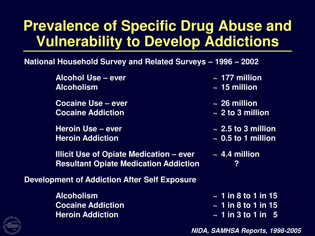Prevalence of Specific Drug Abuse and Vulnerability to Develop Addictions