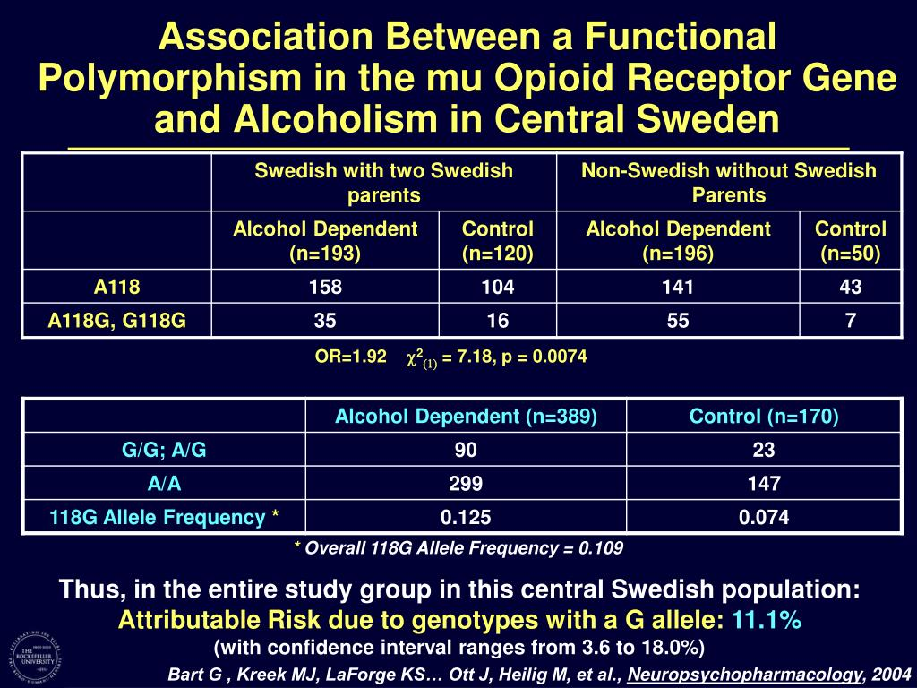 Association Between a Functional Polymorphism in the mu Opioid Receptor Gene and Alcoholism in Central Sweden