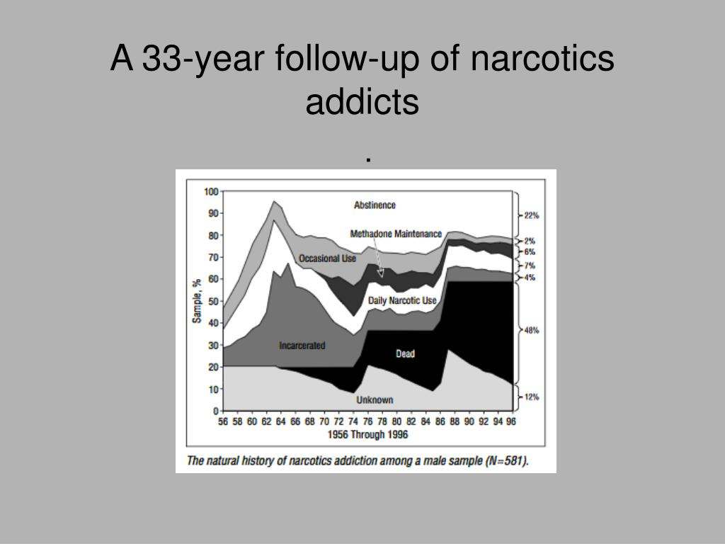 A 33-year follow-up of narcotics addicts
