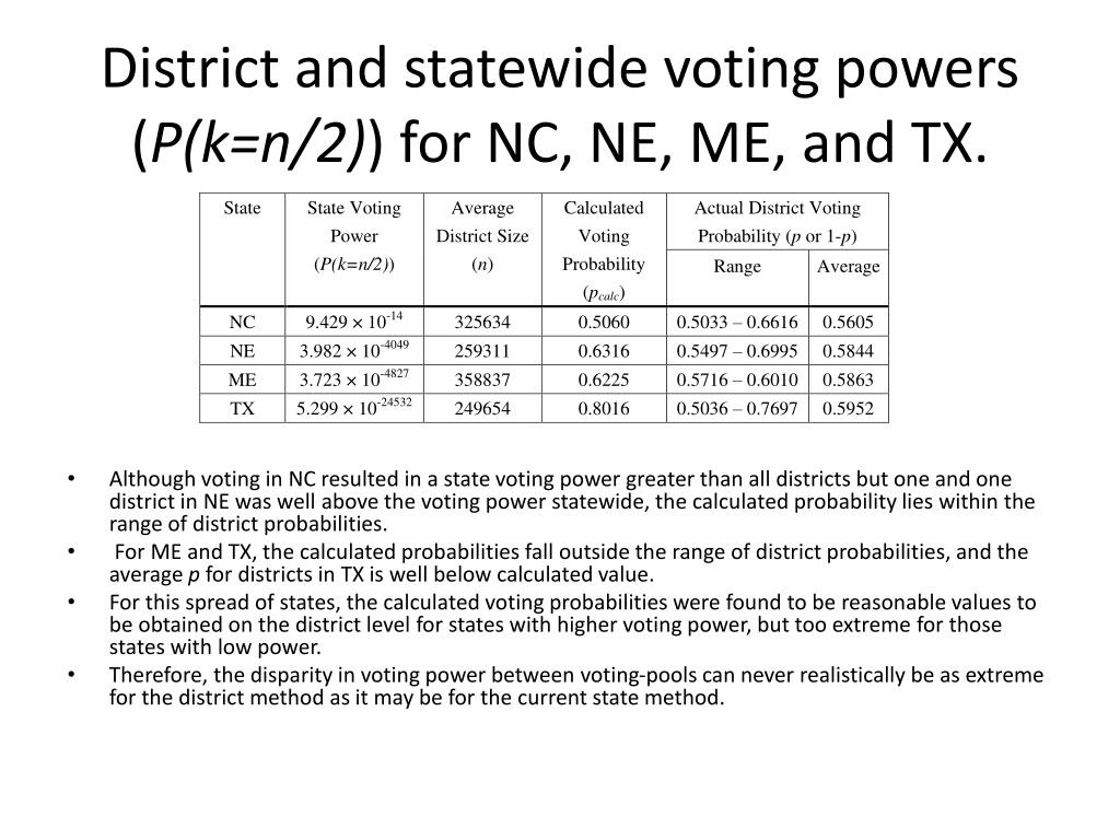 District and statewide voting powers (