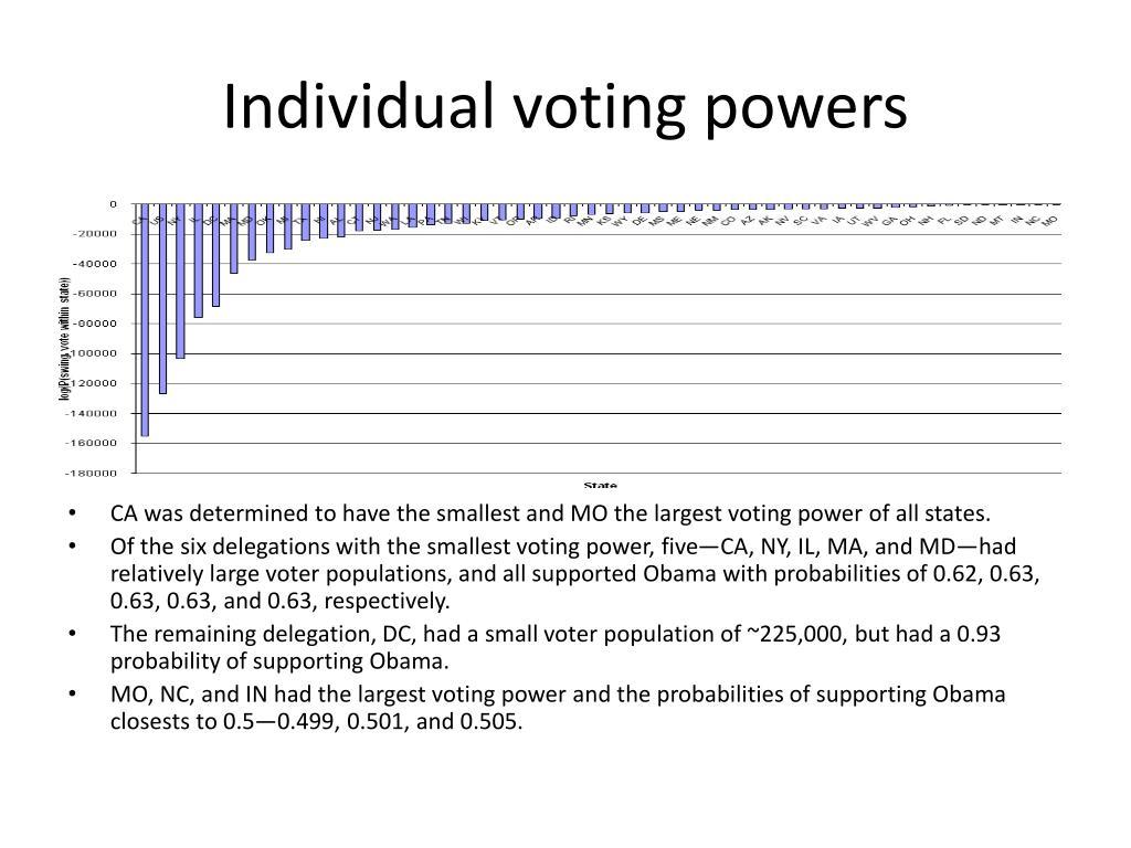 Individual voting powers