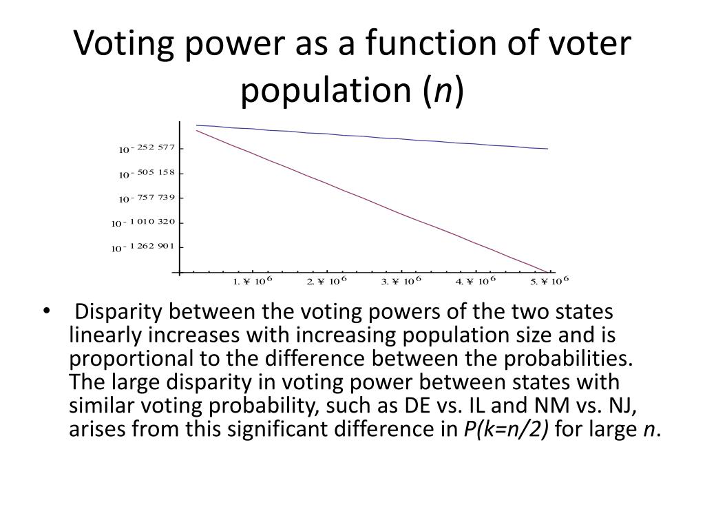Voting power as a function of voter population (