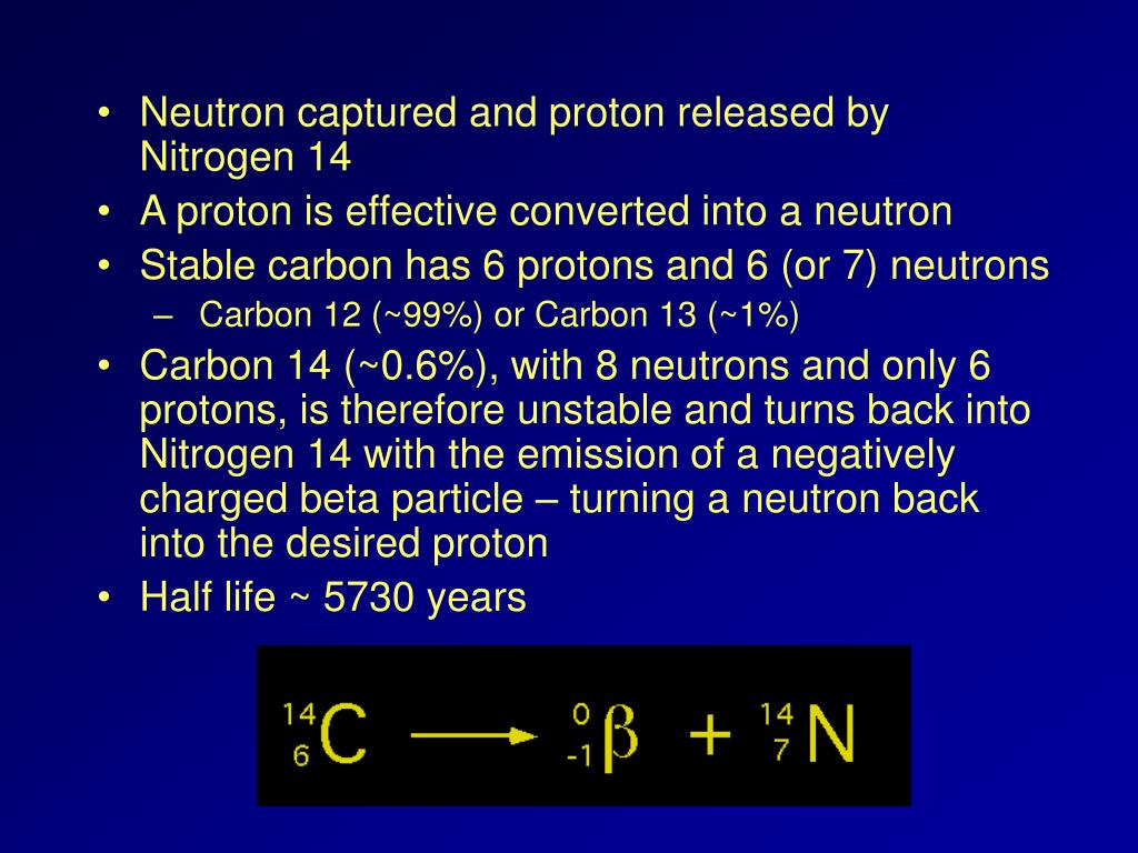 Neutron captured and proton released by Nitrogen 14