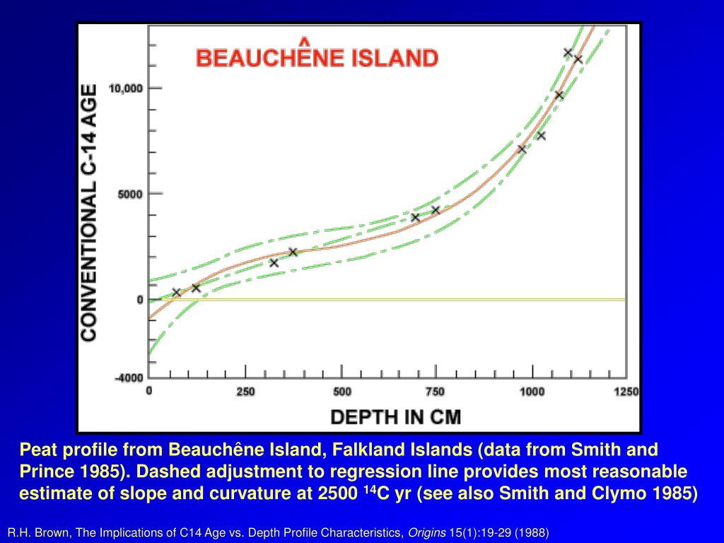 Peat profile from Beauchêne Island, Falkland Islands (data from Smith and
