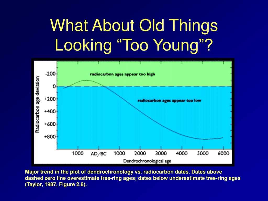 "What About Old Things Looking ""Too Young""?"