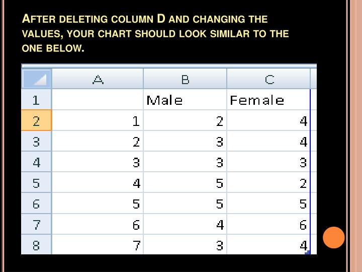 After deleting column D and changing the values, your chart should look similar to the one below.