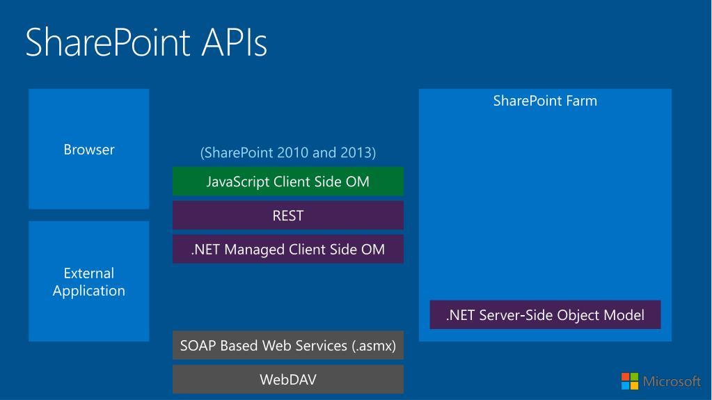 PPT - SP2013 JavaScript CSOM for  NET Developers PowerPoint
