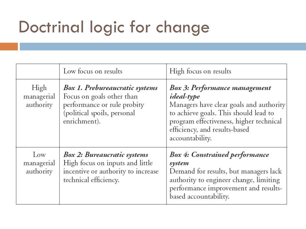 Doctrinal logic for change