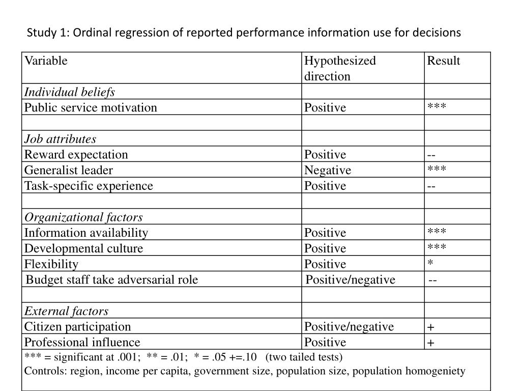 Study 1: Ordinal regression of reported performance information use for decisions