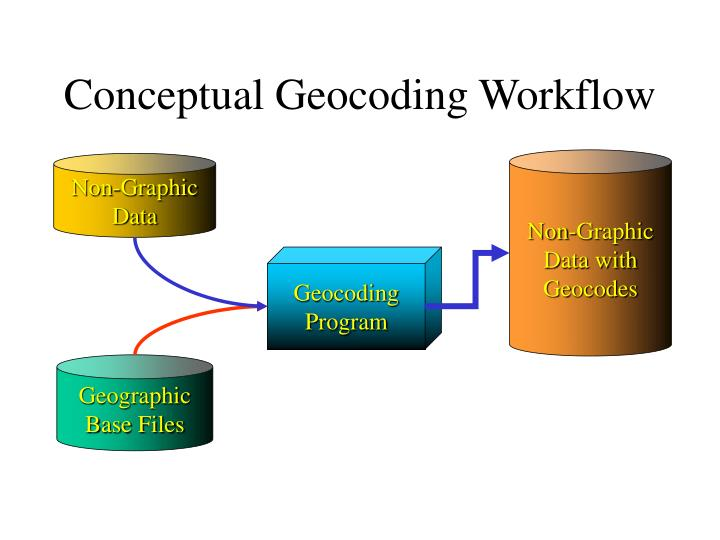 Conceptual Geocoding Workflow