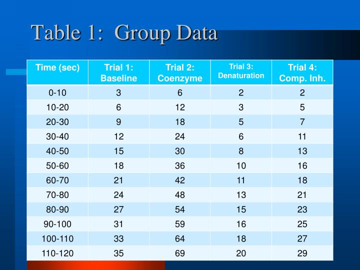 Table 1:  Group Data