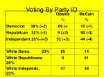 voting by party id