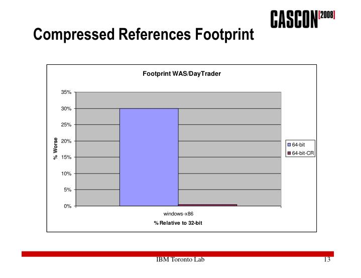 Compressed References Footprint