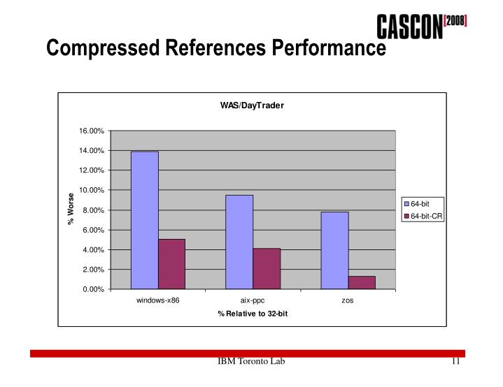 Compressed References Performance