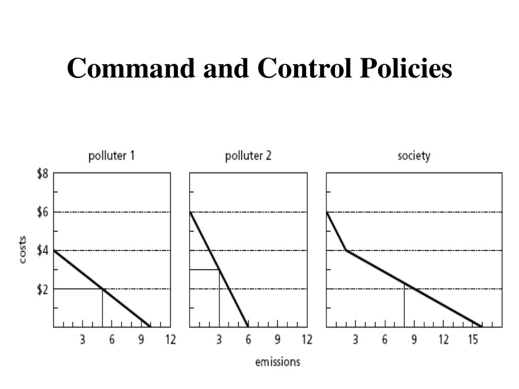Command and Control Policies