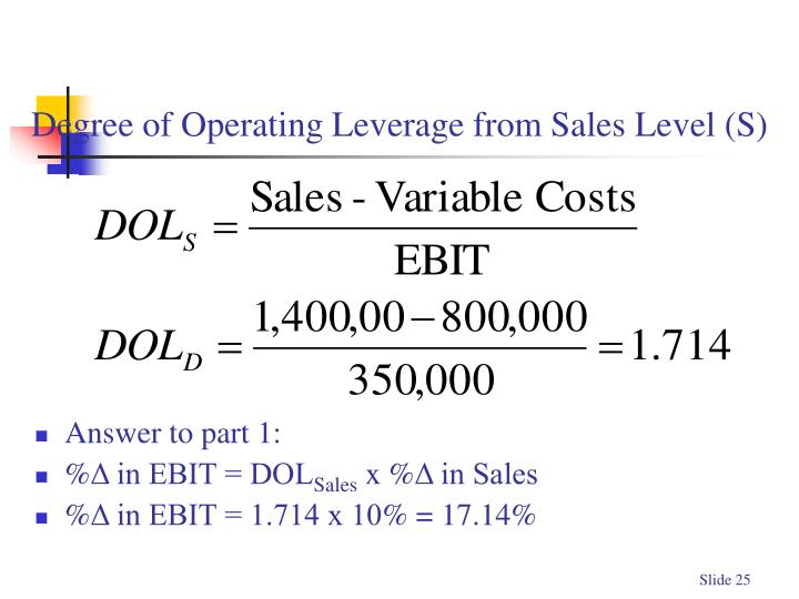 Degree of Operating Leverage from Sales Level (S)
