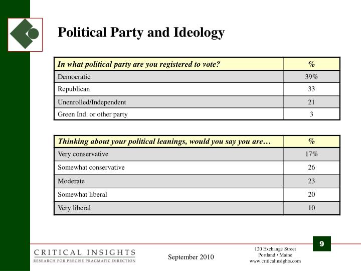 Political Party and Ideology