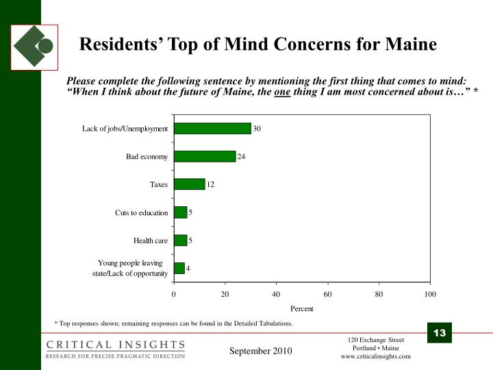 Residents' Top of Mind Concerns for Maine
