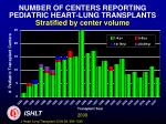 number of centers reporting pediatric heart lung transplants stratified by center volume
