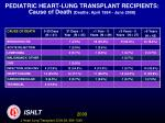pediatric heart lung transplant recipients cause of death deaths april 1994 june 2008