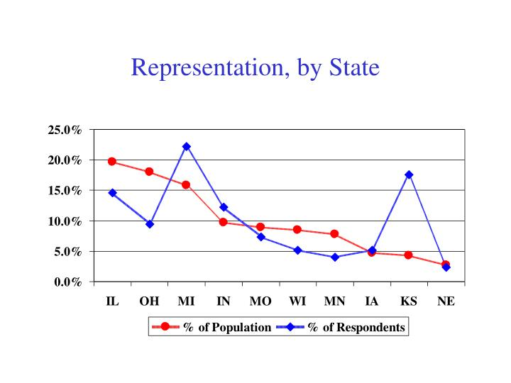 Representation, by State