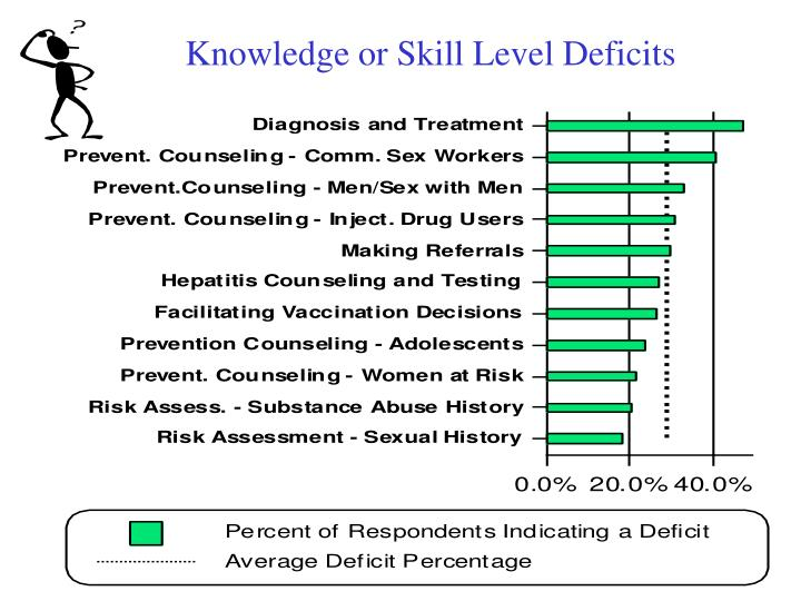 Knowledge or Skill Level Deficits