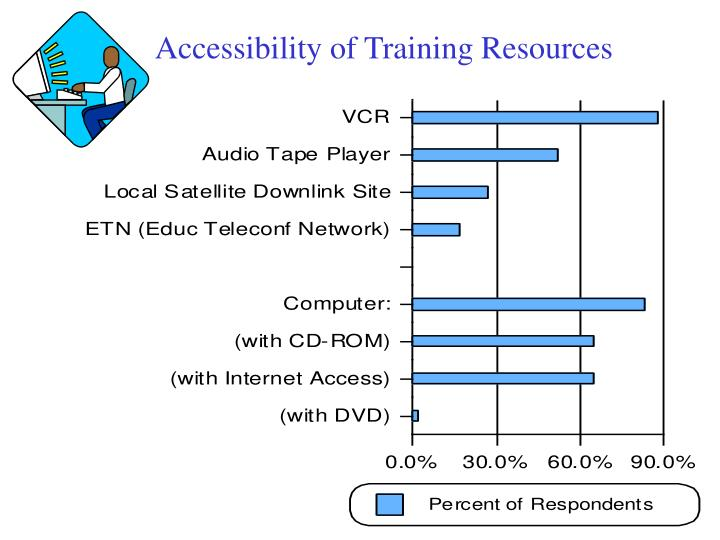 Accessibility of Training Resources