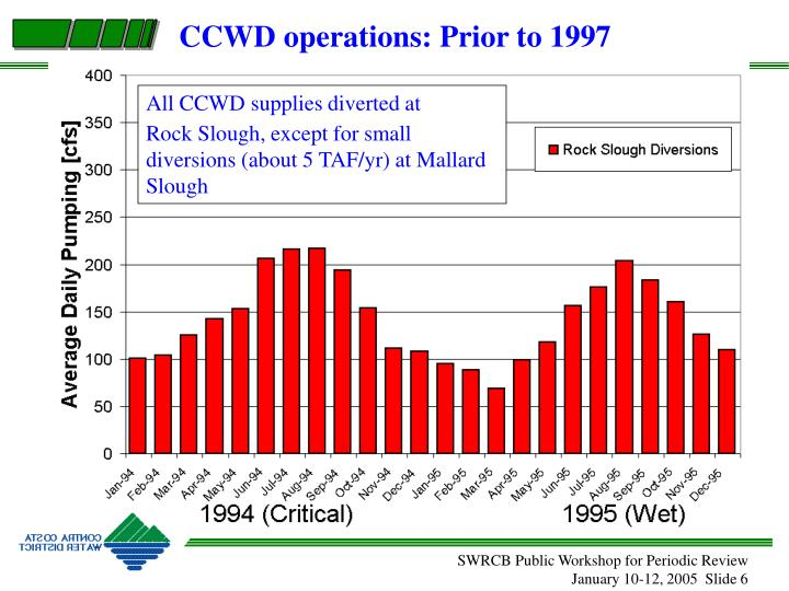 CCWD operations: Prior to 1997