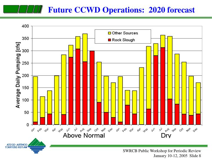Future CCWD Operations:  2020 forecast
