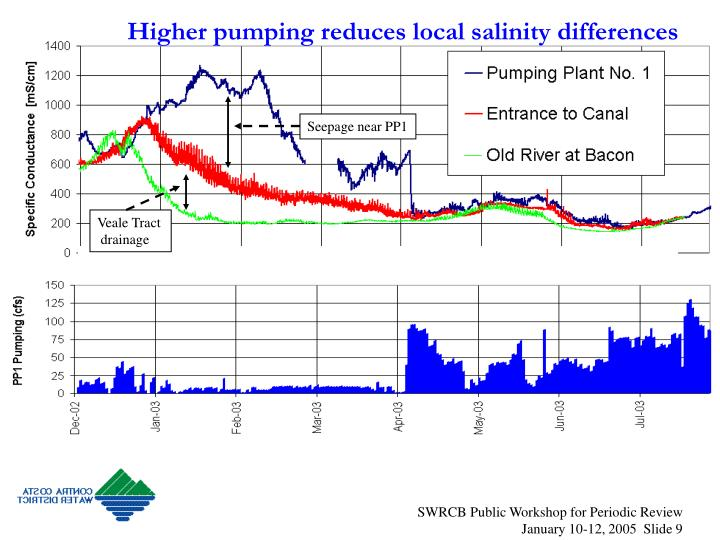 Higher pumping reduces local salinity differences