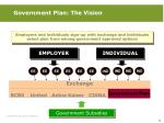 government plan the vision