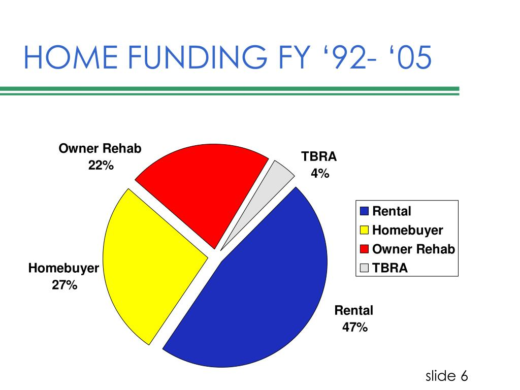 HOME FUNDING FY '92- '05
