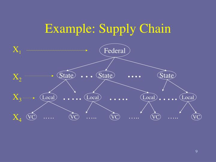 Example: Supply Chain