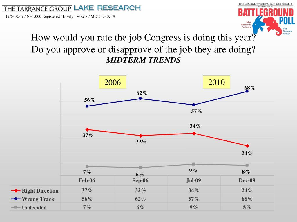 How would you rate the job Congress is doing this year?                            Do you approve or disapprove of the job they are doing?